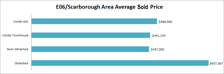 October Scarborough Real Estate Market Watch