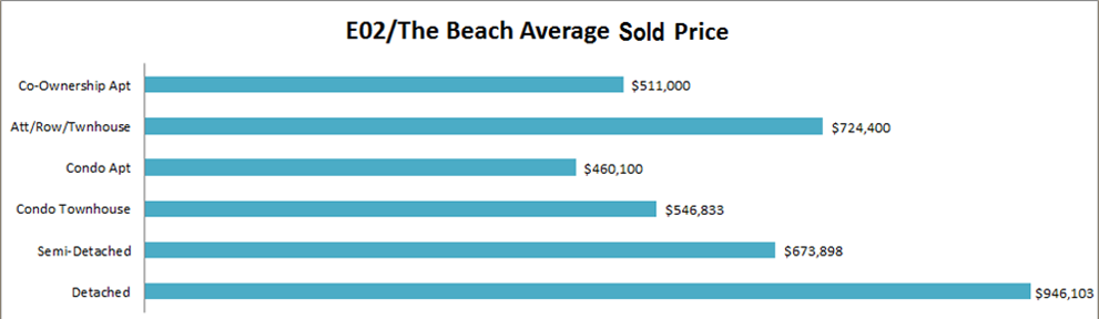 October The Beach Real Estate Market Watch